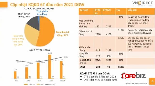 Các đại gia phân phối từ bán lẻ như Thế giới di động, PNJ, FPT Retail đến bán sỉ Digiworld kinh doanh ra sao trong nửa đầu năm 2021? - Ảnh 2.