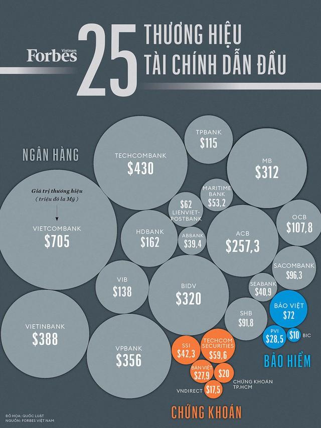 Liên tục bị sao kê chiếu, Vietcombank vẫn đứng đầu Danh sách 25 thương hiệu tài chính dẫn đầu Việt Nam - Ảnh 1.