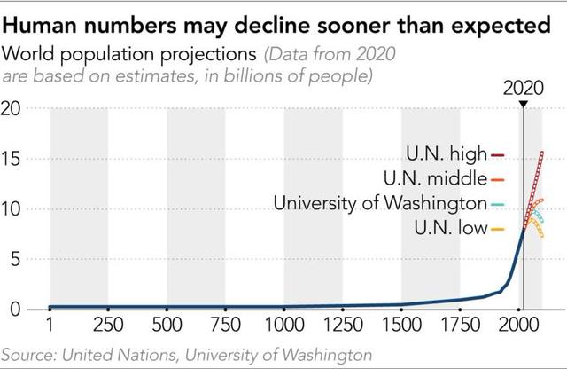 Nikkei: Nhân loại sẽ biến mất sau 100 năm nữa vì... bao cao su? - Ảnh 2.