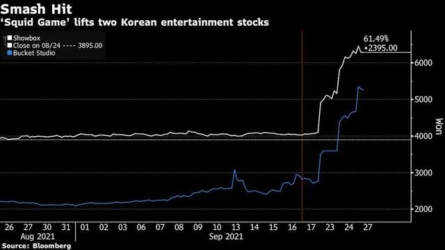 Cổ phiếu loạt công ty đứng sau phim Squid Game tăng mạnh - Ảnh 1.
