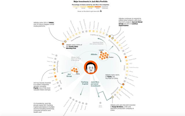 Nguyên nhân sâu xa khiến Jack Ma ngã ngựa: Alibaba có cổ phần ở hầu hết các tờ báo, mạng xã hội ở Trung Quốc, từng có quyền sinh, quyền sát với bất kỳ thông tin nào trên Internet - Ảnh 1.