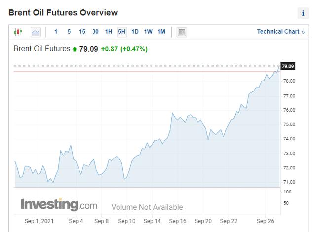 Giá dầu sẽ tăng lên 90 USD/thùng? - Ảnh 1.