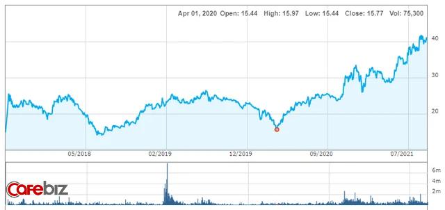 Nhờ buôn nước, một doanh nghiệp Bình Dương đều đặn thu về vài nghìn tỷ, cổ phiếu tăng gấp 2,5 lần sau 1 năm rưỡi - Ảnh 1.