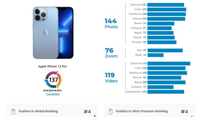 Camera của iPhone 13 Pro vẫn kém Xiaomi và Huawei - Ảnh 1.