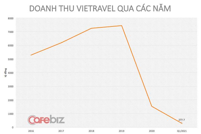 Sếp đầu tàu du lịch Vietravel trải lòng: Lập hãng hàng không thì loạt máy bay nằm im lìm, vừa được thí điểm hộ chiếu vaccine thì Phú Quốc bùng dịch! - Ảnh 4.