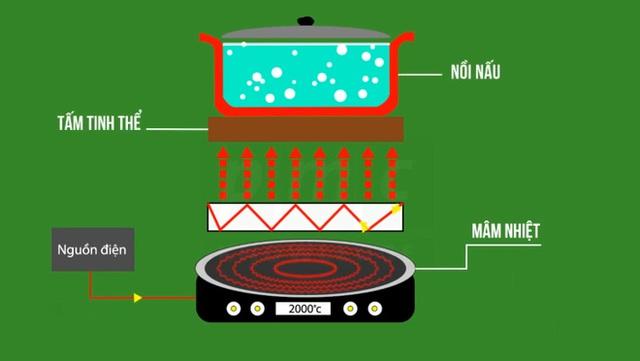 Bỏ bếp gas chuyển sang bếp điện nhưng lại đau đầu: chọn bếp từ hay hồng ngoại bây giờ? - Ảnh 8.