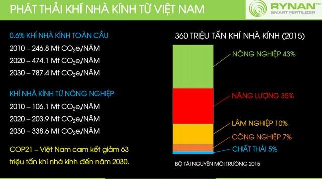 Năm 2015, Việt Nam thải ra 360 triệu tấn khí nhà kính. Trong đó, nông nghiệp là 43%, năng lượng 35%, lâm nghiệp, công nghiệp và chất thải lần lượt là 10%, 7% và 5%.