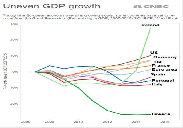 """[Chart] Ngân hàng châu Âu đang """"sống mòn"""" - Ảnh 1."""