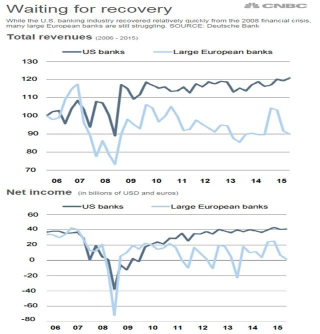 """[Chart] Ngân hàng châu Âu đang """"sống mòn"""" - Ảnh 3."""