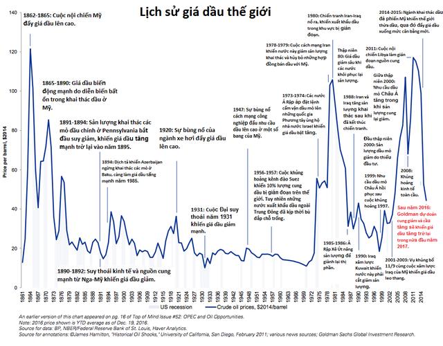 Nhìn giá dầu trong hơn 150 năm qua, liệu bạn có thể đoán được năm sau sẽ ra sao? - Ảnh 1.