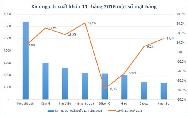 Nông sản xuất khẩu vượt dầu thô: Thời điểm vàng để đầu tư nông nghiệp công nghệ cao đã đến? - Ảnh 1.