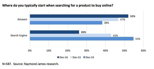 ' Người dùng có xu hướng sử dụng Amazon để tìm kiếm thông tin sản phẩm thay vì Google. '