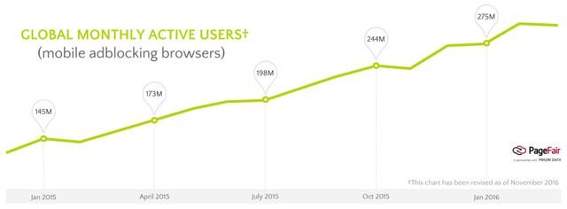 ' Số người chặn quảng cáo liên tục gia tăng trong giai đoạn 2015-2016. '