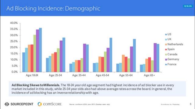 ' Nhóm người trẻ có tỷ lệ chặn quảng cáo nhiều nhất. '