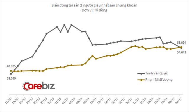 1-1512441175315-1512442142242 Không chỉ lọt vào top 500 người giàu nhất hành tinh, tỷ phú Phạm Nhật Vượng vừa lấy lại vị trí giàu nhất sàn chứng khoán Việt Nam