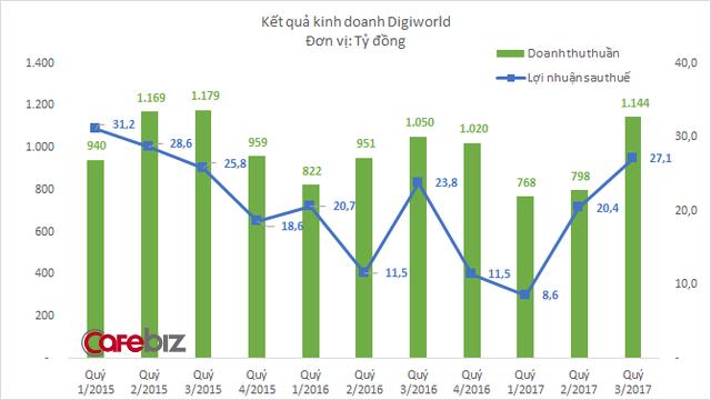 Sau cú đổi tay chiến lược, Digiworld vừa báo lợi nhuận cao nhất 2 năm qua - Ảnh 1.