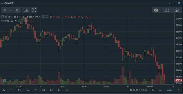 Bitcoin và hàng loạt đồng tiền số khác bị bán tháo trên mọi mặt trận, nhà đầu tư rút tiền đón giáng sinh hay bong bóng đang bắt đầu vỡ? - Ảnh 1.