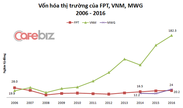 Từng là số 1, nhưng FPT nay bị cả đàn em Thế giới Di động vượt qua về vốn hóa thị trường.