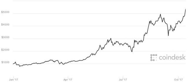 Đừng nói là 6000 USD, bitcoin sẽ cán mốc 10.000 USD trong khoảng 6 – 10 tháng nữa? - Ảnh 1.