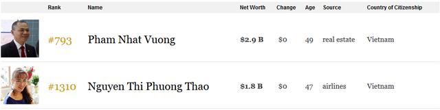 Tài sản của bà Nguyễn Thị Phương Thảo tăng gấp rưỡi sau 6 tháng, lọt top 1.300 người giàu nhất hành tinh - Ảnh 3.