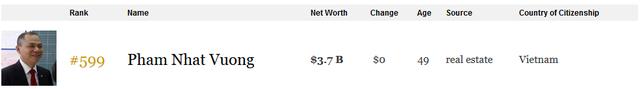 Tỷ phú Phạm Nhật Vượng đang sở hữu khối tài sản thực tế trị giá bao nhiêu? - Ảnh 2.