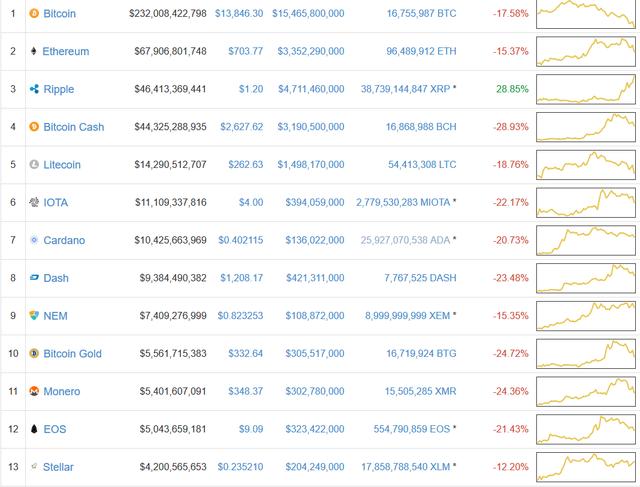Bitcoin và hàng loạt đồng tiền số khác bị bán tháo trên mọi mặt trận, nhà đầu tư rút tiền đón giáng sinh hay bong bóng đang bắt đầu vỡ? - Ảnh 3.