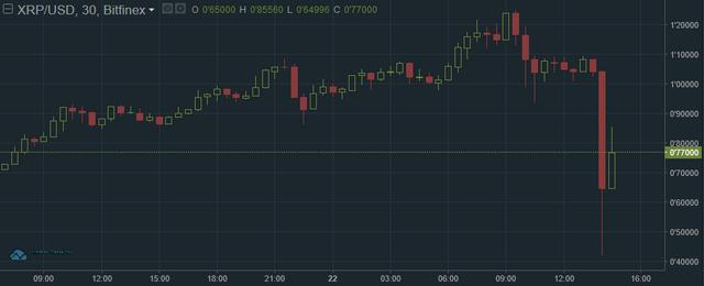 Santa Claus mang sắc đỏ Giáng sinh cận kề: Bitcoin rớt xuống 12.500 USD, nhà đầu tư ồ ạt tháo chạy, đồng tiền số nào cũng giảm trên 30% - Ảnh 2.