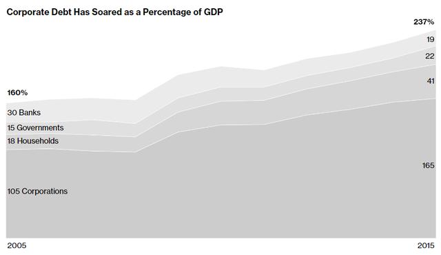 Tỷ lệ nợ theo % GDP tăng cao