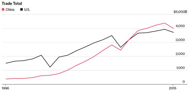 Cán cân thương mại Trung Mỹ (tỷ USD)