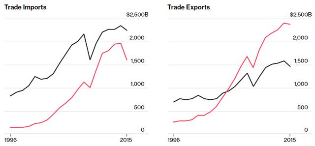 Xuất nhập khảu của Trung-Mỹ (tỷ USD)