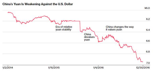 Đồng Nhân dân tệ giảm giá so với đồng USD
