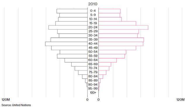 Tình trạng đô thị hóa và lão hóa tăng nhanh tại Trung Quốc (triệu người)