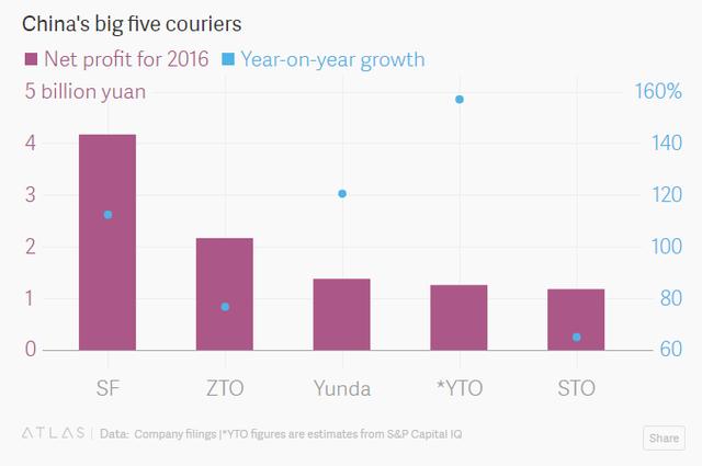 5 công ty logistic lớn nhất Trung Quốc theo lợi nhuận (tỷ Nhân dân tệ)