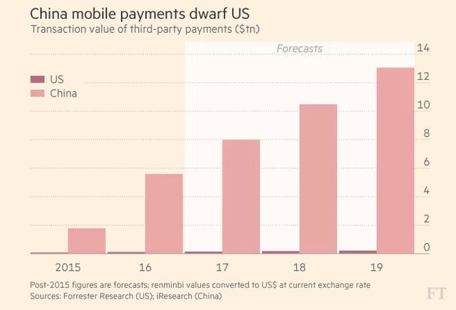 Thanh toán trực tuyến của Trung Quốc vượt xa Mỹ (nghìn tỷ USD)