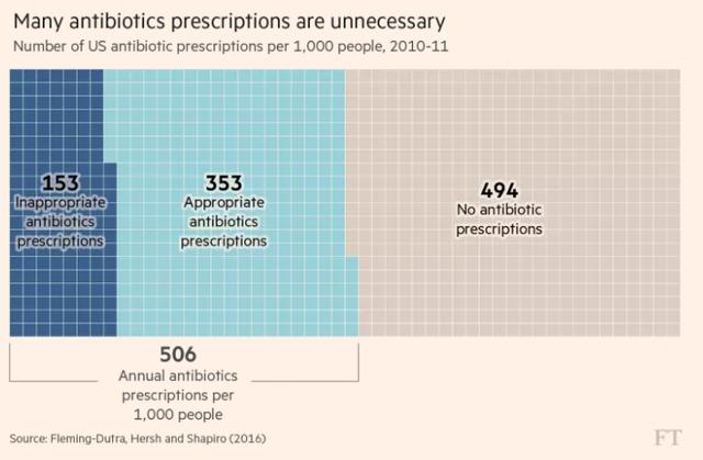 10 triệu người chết và 100.000 tỷ USD bị thổi bay: Những con số giật mình về Kháng kháng sinh - Ảnh 4.