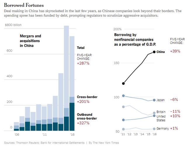 Tổng giá trị thương vụ M&A của Trung Quốc tăng mạnh (tỷ USD) trong khi tỷ lệ tín dụng theo % GDP của các doanh nghiệp tư nhân cũng đi lên.
