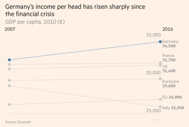 Cơn sóng ngầm trong lòng quốc gia giàu nhất Châu Âu - Ảnh 1.