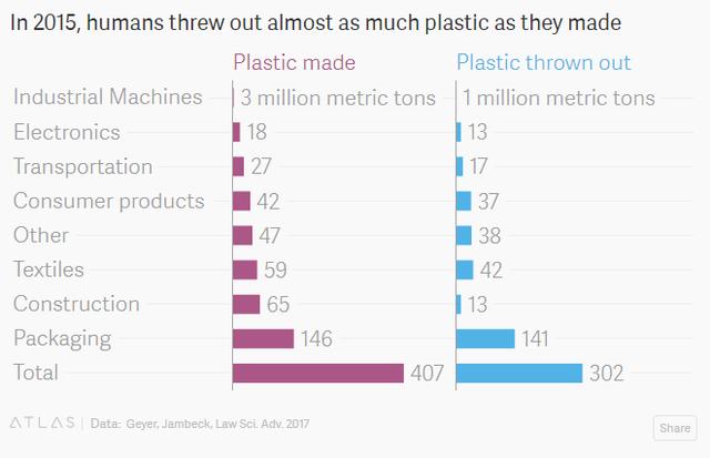 Những chiếc chai nhựa đang đưa loài người từ bàn ăn ra nghĩa địa thế nào? - Ảnh 6.