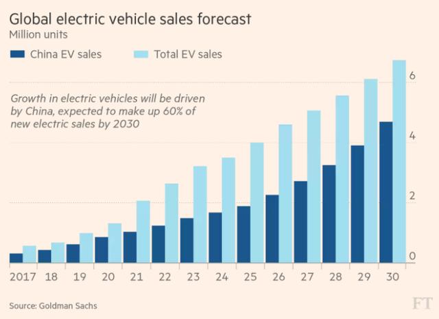 Khi nào xe điện sẽ chấm dứt thời kỳ hoàng kim của dầu mỏ? - ảnh 4