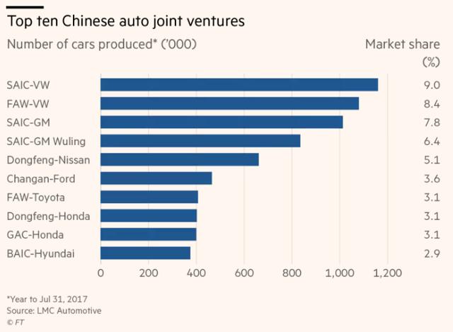 Tham vọng bá chủ ngành ô tô toàn cầu của Trung Quốc - Ảnh 3.