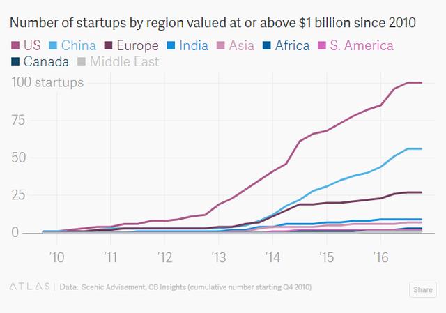 2017 10 03161710 1507022380735 Vì sao Trung Quốc sắp vượt mặt Mỹ khi chiếm tới 1/4 startup tỷ đô trên thế giới?