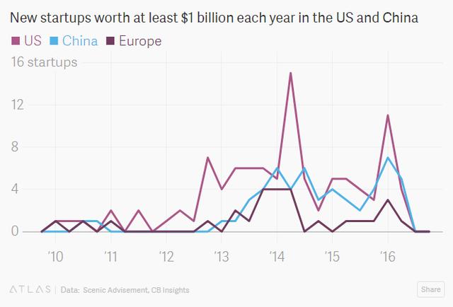 2017 10 03161753 1507022380738 Vì sao Trung Quốc sắp vượt mặt Mỹ khi chiếm tới 1/4 startup tỷ đô trên thế giới?