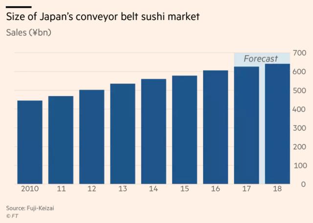 Ngành Sushi Nhật Bản lao đao vì cá ngừ - Ảnh 1.