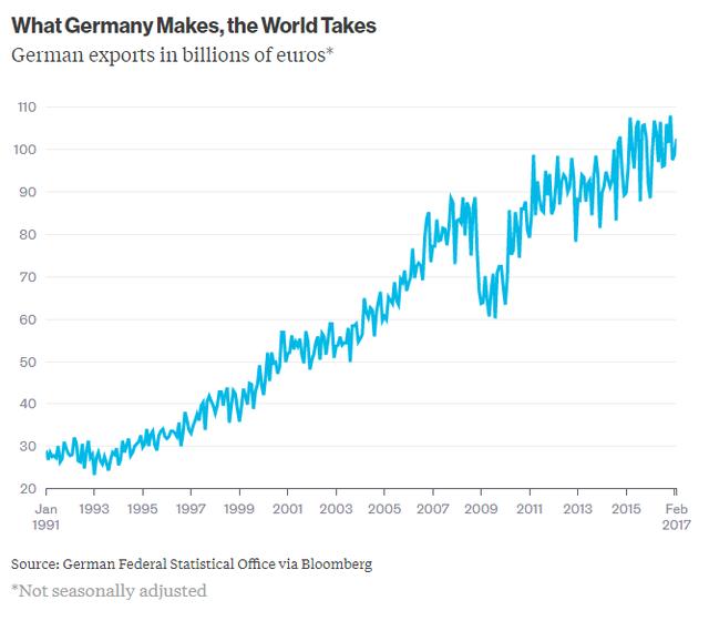 Sự trỗi dậy của Đức và những thách thức cho Thủ tướng Angela Merkel - Ảnh 4.