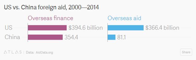 Tại sao Trung Quốc không thể vượt Mỹ về tài trợ vốn ưu đãi? - Ảnh 1.