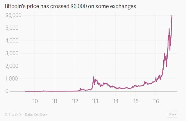 2017-10-22090620-1508638002159 Cha đẻ Bitcoin đang sở hữu khối tài sản lên tới 5,9 tỷ USD, đứng thứ 247 trong danh sách những người giàu nhất thế giới