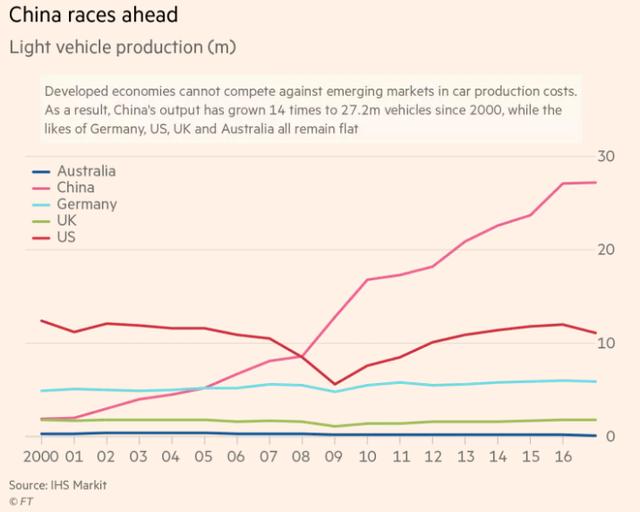 Vì sao ngành xe hơi Australia, Mỹ,... đang hứng trọn cơn gió chướng từ các hiệp định thương mại tự do? - Ảnh 1.