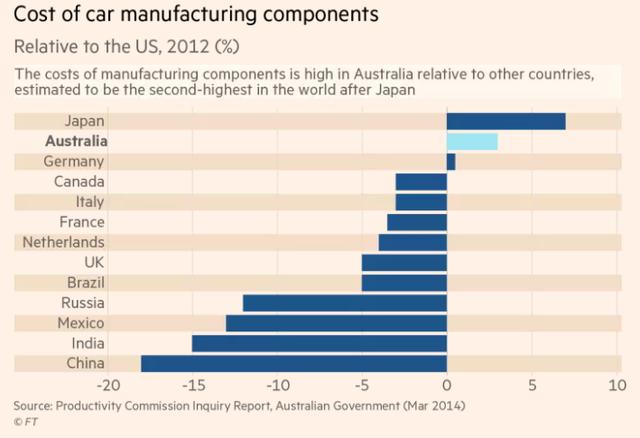 Vì sao ngành xe hơi Australia, Mỹ,... đang hứng trọn cơn gió chướng từ các hiệp định thương mại tự do? - Ảnh 2.