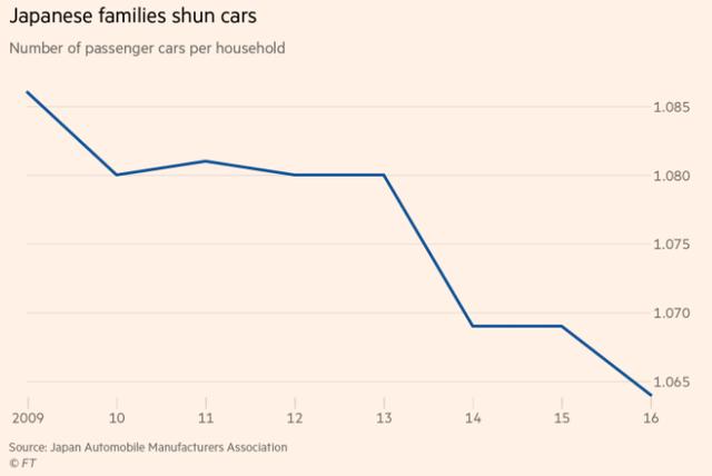 Bí mật sau nghịch lý tỷ lệ sở hữu bằng lái ô tô của người già Nhật lại cao hơn người trẻ - Ảnh 1.