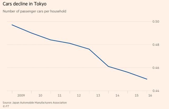 Bí mật sau nghịch lý tỷ lệ sở hữu bằng lái ô tô của người già Nhật lại cao hơn người trẻ - Ảnh 2.